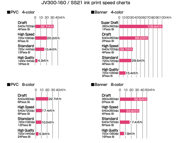 JV300-160 / SS21 ink print speed charts