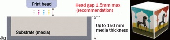 Head gap 1.5mm max (recommendation)